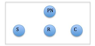 PNL estrategia disney